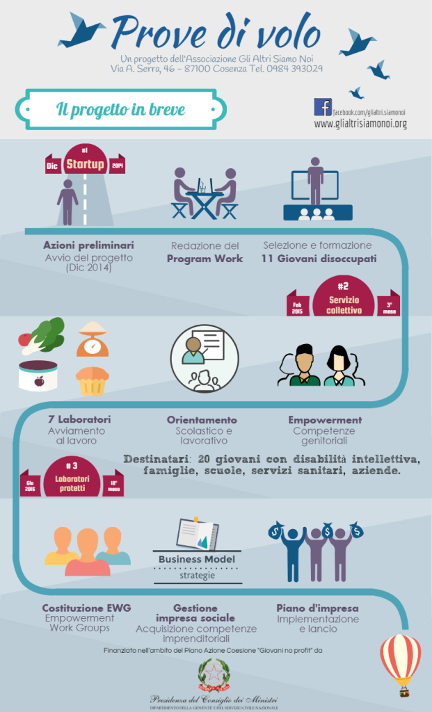 InfograficaProvedivolo